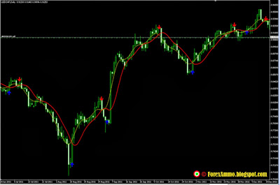 What are the t3 and snake moving averages forex