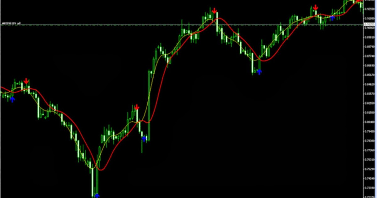 T3 strategy forex