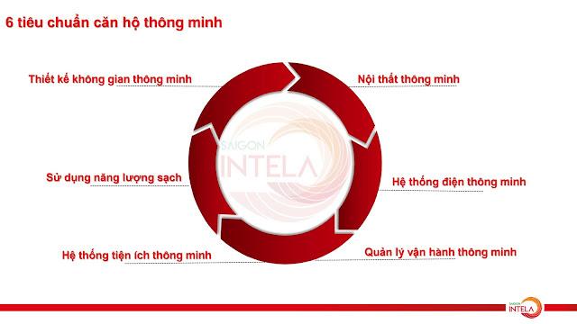 Thế nào là căn hộ thông minh Sài Gòn Intela?
