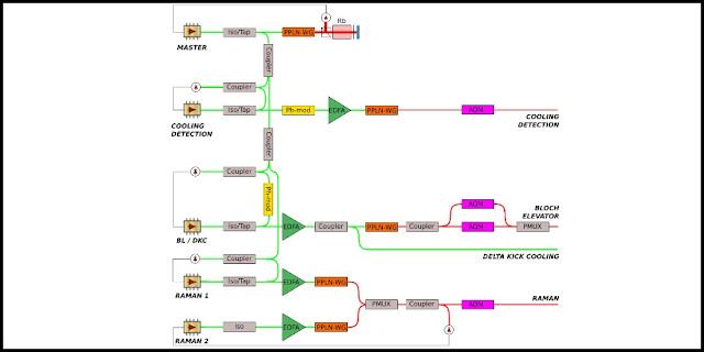 Optical architecture of the laser system. Iso/Tap: optical isolator with tap coupler, PPLN-WG: waveguide PPLN crystal, Rb: Rubidium cell, Ph-mod: phase modulator, EDFA: Erbium-Doped Fiber Amplifier, AOM: Acousto-Optic Modulator, PMUX: polarization multiplexer.