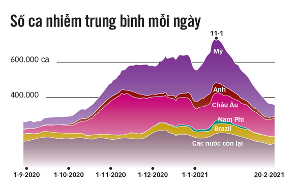 Biểu đồ số ca nhiễm COVID-19 của một số nước bị nặng nhất đang có xu hướng giảm dần rõ rệt