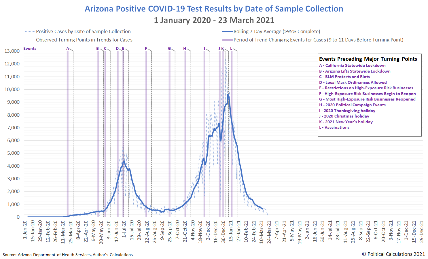 Arizona Positive COVID-19 Test Results by Date of Sample Collection, 1 January 2020 - 23 March 2021