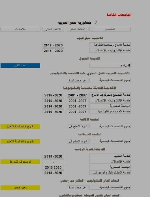 أسماء المعاهد الخاصة للهندسة المعتمدة في جمعية المهندسن الكويتية