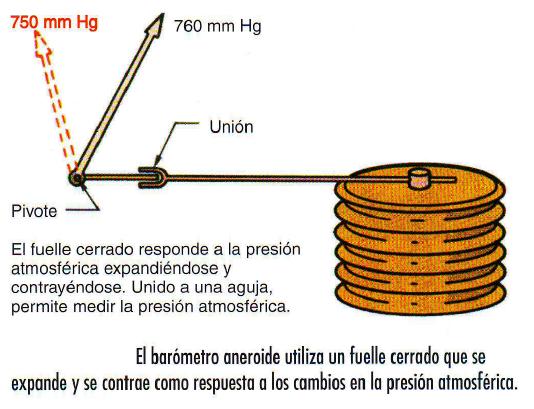 como se mide la presion en fisica