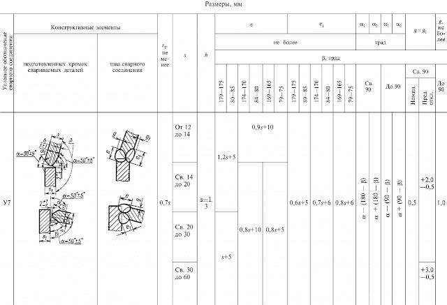 ГОСТ 11534-75-У7