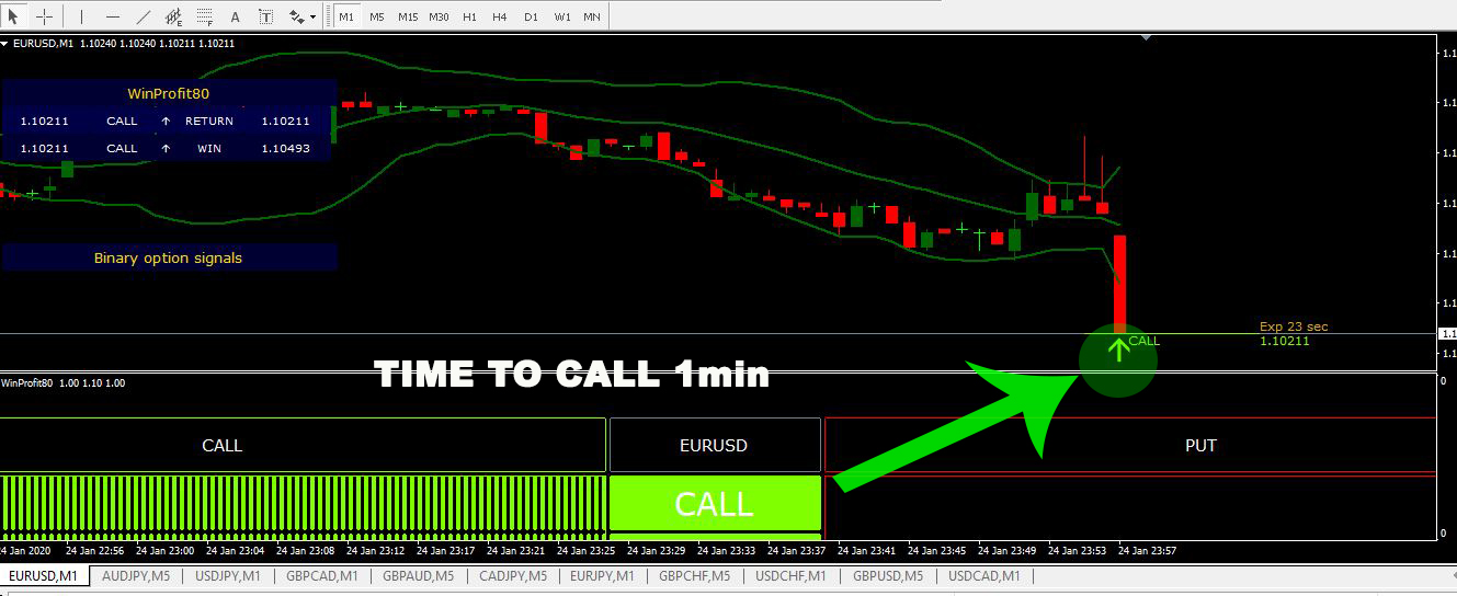 The best binary options signal best nfl betting podcast