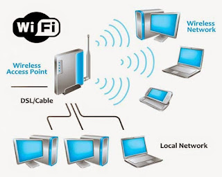 Wireless LAN (WLAN) / Wifi