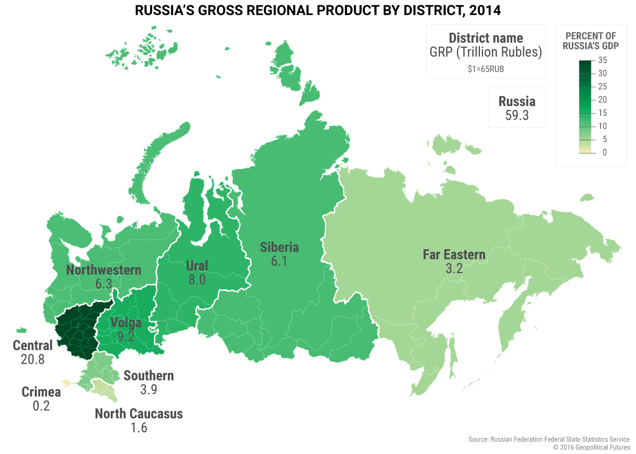 comparing the u s and russian economies