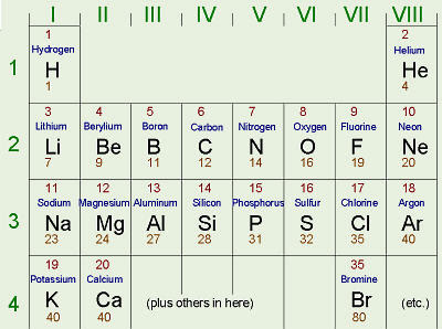 If You Look At Your Periodic Table You Will See The Atomic Mass For Each  Element Under The Chemical Symbol.