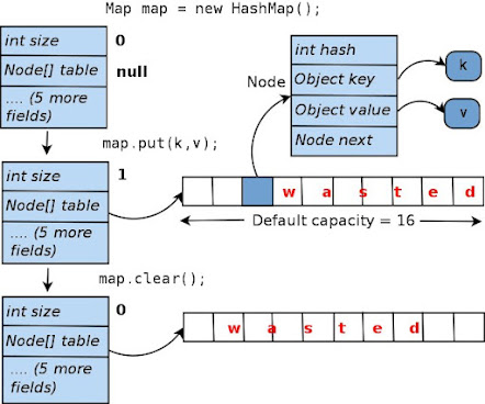 Difference between array and Hashtable or HashMap in Java
