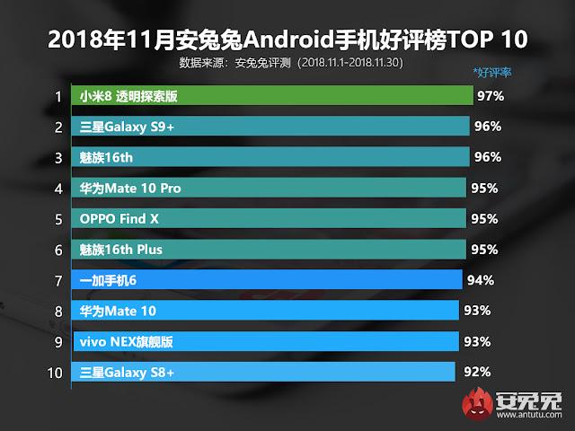 daftar Android terpopuler di bulan November versi antutu