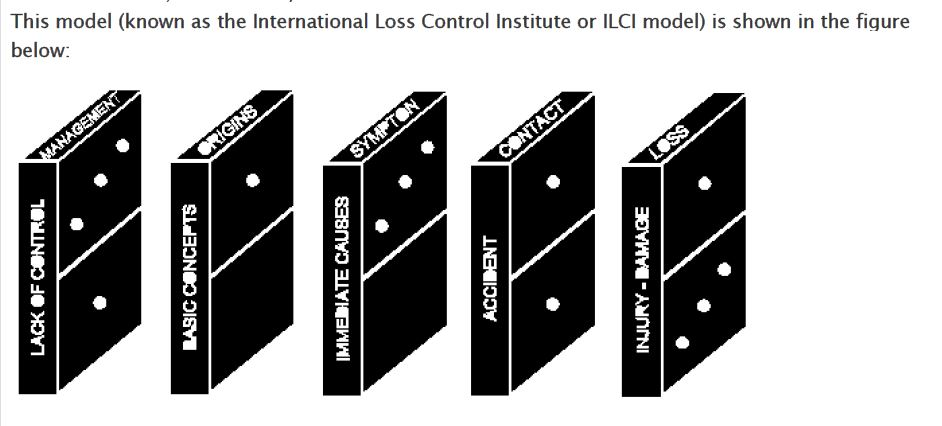 loss causation model theory A review of accident modelling approaches for complex socio lead to serious loss of accident causation models is the domino theory proposed by.