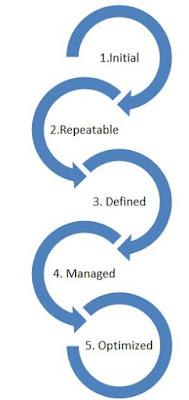 CMM Process diagram