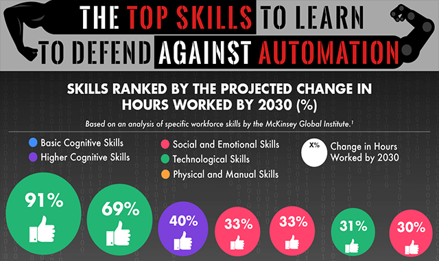 The Top Skills to Learn to Defend Against Automation