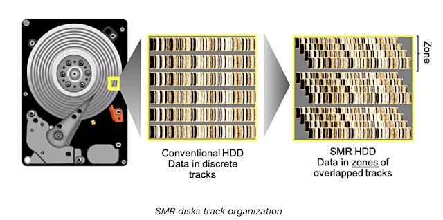 Η διαφορά στην κατανομή των δεδομένων σε SMR και PMR δίσκους