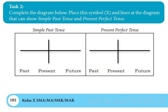 Pembahasa Soal Bahasa Inggris Chapter 7 Task 2 (Page 102)