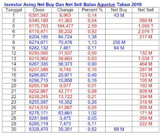 Net Buy dan Net Sell Agustus 2019