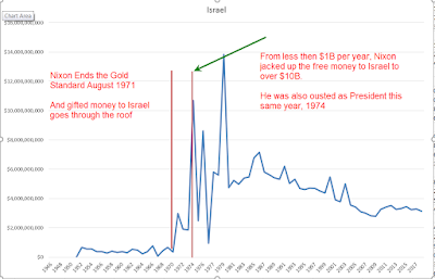 US Foreign Aid From 1946 to 2018, Nixon Took US Off Gold Standard in 1971, And Started Donating Big Money to Israel
