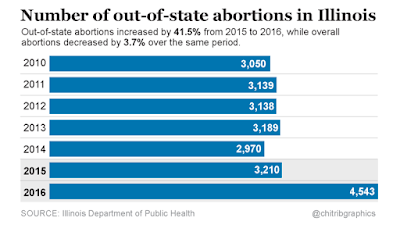 Number of out-of-state abortions in Illinois