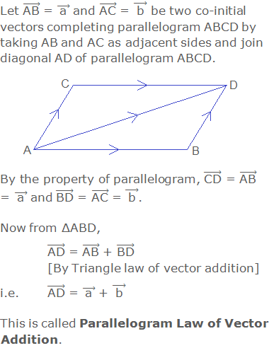 """Let (""""AB"""" ) ⃗ = ( """"a""""  ) ⃗ and (""""AC"""" ) ⃗ = ( """"b""""  ) ⃗ be two co-initial vectors completing parallelogram ABCD by taking AB and AC as adjacent sides and join diagonal AD of parallelogram ABCD. By the property of parallelogram, (""""CD"""" ) ⃗ = (""""AB"""" ) ⃗ = ( """"a""""  ) ⃗ and (""""BD"""" ) ⃗ = (""""AC"""" ) ⃗ = ( """"b""""  ) ⃗.  Now from ΔABD, (""""AD"""" ) ⃗ = (""""AB"""" ) ⃗ + (""""BD"""" ) ⃗ [By Triangle law of vector addition] i.e. (""""AD"""" ) ⃗ = ( """"a""""  ) ⃗ + ( """"b""""  ) ⃗  This is called Parallelogram Law of Vector Addition."""