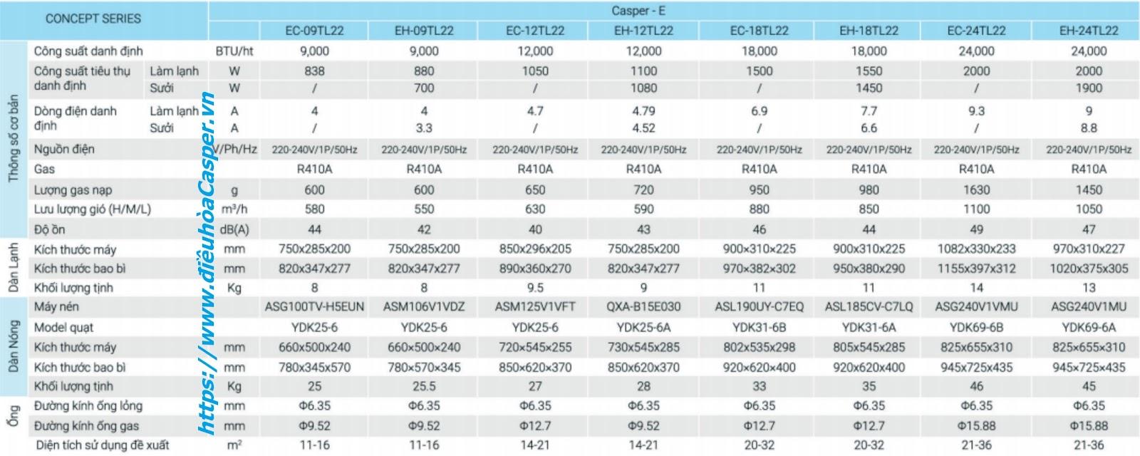 THÔNG SỐ KỸ THUẬT ĐIỀU HÒA CASPER 18000BTU 2 CHIỀU EH-18TL22