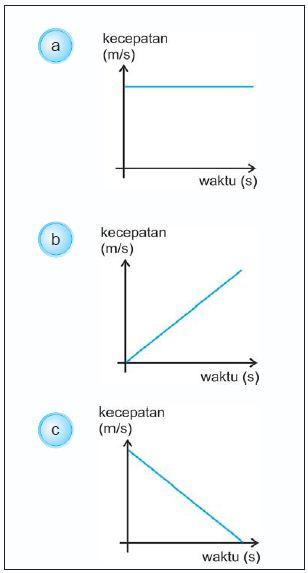 Grafik kecepatan terhadap waktu untuk: a. gerak lurus beraturan b. gerak lurus berubah beraturan dipercepat c. gerak lurus berubah beraturan diperlambat