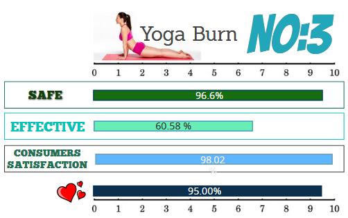 Yoga Burn Weight Loss Programs Ratings