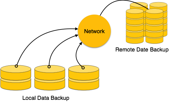 backup and recovery in dbms