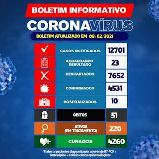 Brumado confirma mais 02 óbitos de Covid-19 e total chega a 51