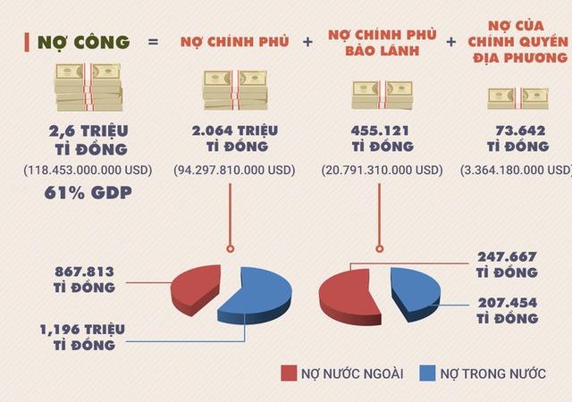 Người Việt chưa giàu đã già lại gánh nợ công quá lớn