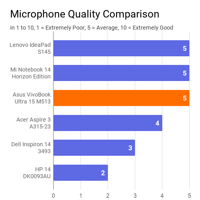 A chart on the comparison of microphone quality of this laptop with others. The comparison is carried out by ratings 0 to 10.