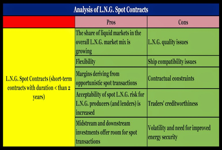 BACCI-Kuwait-Oil-and-Gas-Contractual-Framework-and-the-Development-of-a-Modern-Natural-Gas-Industry-24-Dec-2011