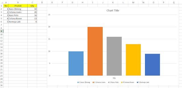 Hasil Membuat Grafik di Excel dengan Sheet yang sama