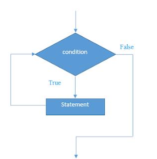 while loop in C Programming Language