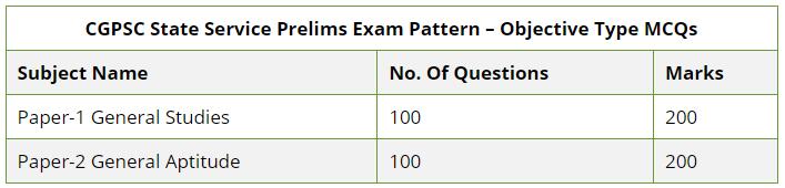 CGPSC Syllabus & Exam Pattern
