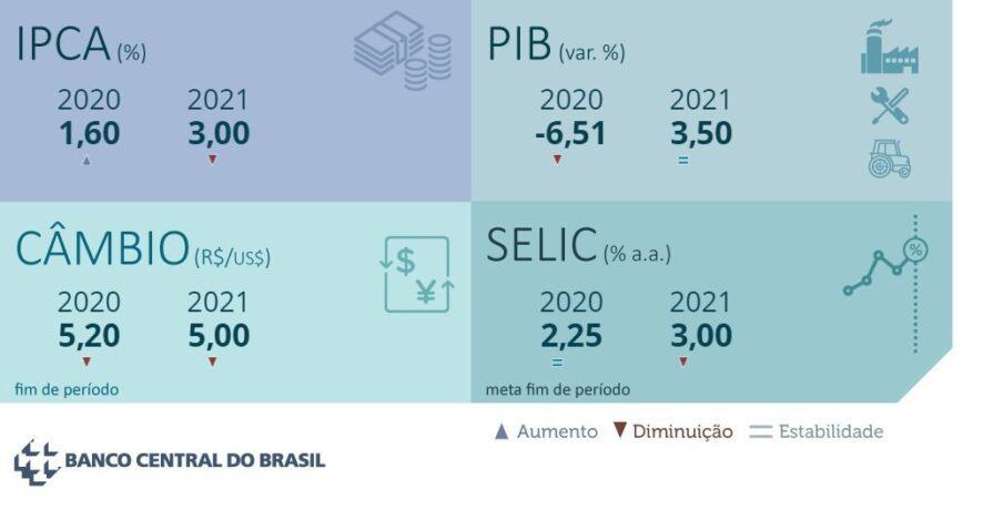 Proyeccion Economica Brasil