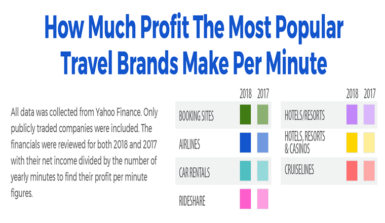How Much Profit the Most Popular Travel Brans Make Per Minute #Infographic