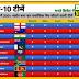 वनडे में 300+ स्कोर बनाकर सर्वाधिक मैच जीतने वाली टीमें, नंबर 1 पर है ये टीम देखें सूची