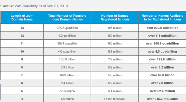 Verisign chart of dot com domain names availability