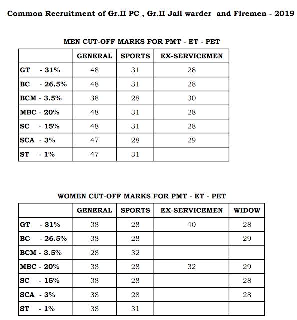 TNUSRB Constable Results 2019 published at tnusrbonline.org