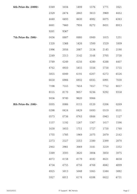 Kerala Lottery Result Akshaya AK-488 dated 10.03.2021 Part-2