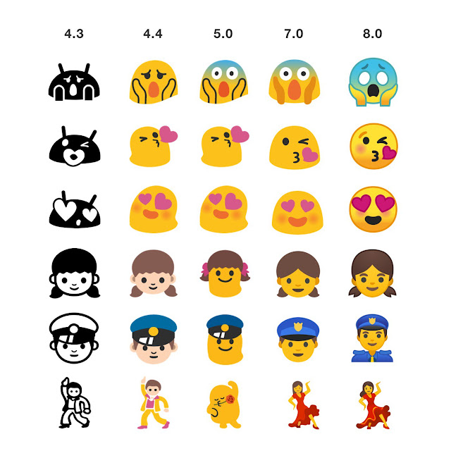 Evoluția Android Emoji