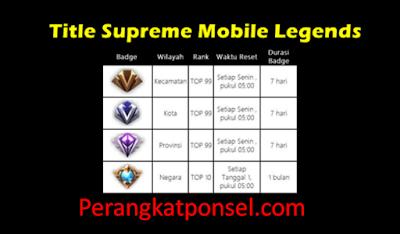 Penjelasan Dan Cara Mendapatkan Title Logo Supreme Mobile Legends Dengan Mudah
