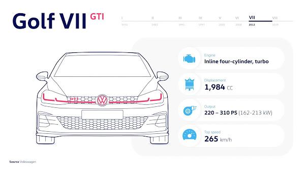 Golf VII GTI (2013 - 2020) - Em excelente forma com até 310 cv