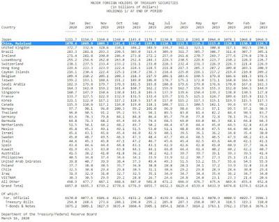 الصين ثاني أكبر مستثمر في السندات الأمريكية بعد اليابان