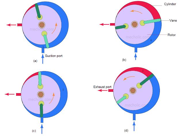 Rotary vane compressor working cycle