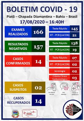 Cai para dois o número de casos suspeitos de Covid-19  em Piatã