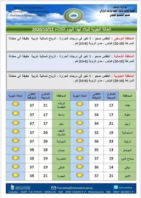 """توقعت هيأة الأنواء الجوية والرصد الزلزالي، حالة طقس الأيام الأربعة المقبلة في البلاد.  وذكر بيان للهيأة، ان """"طقس يوم الأربعاء سيكون في عموم مناطق البلاد صحواً ودرجات الحرارة ترتفع في الوسط والجنوب ولا تغير فيها في الشمال"""" مشيراً الى ان """"درجات الحرارة العظمى في مدينة بغداد ستكون بمعدل 37 مْ"""".  وأضاف، ان """"طقس الخميس المقبل سيكون في الوسط والجنوب، صحوا، وفي الشمال صحوا مع قطع من الغيوم، ودرجات الحرارة ترتفع قليلاً في عموم المناطق"""".  أما طقس الجمعة سيكون في في عموم المناطق صحواً ودرجات الحرارة تنخفض قليلاً في الوسط والجنوب ولا تغير فيها بالمنطقة الشمالية.  ولفت البيان الى ان """"طقس السبت من الأسبوع المقبل سيكون في صحواً في الوسط والجنوب وصحواً مع بعض الغيوم في الشمال ولا تغير في درجات الحرارة بعموم المناطق."""