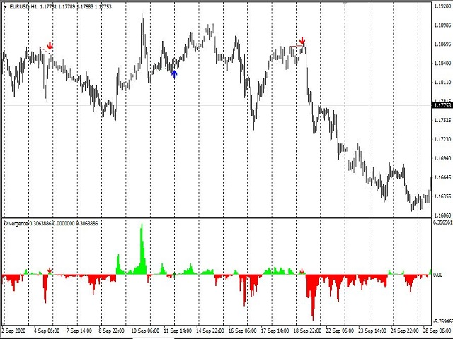 форекс индикатор Divergences of Indicators