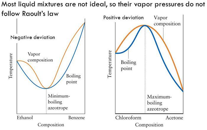 Diagrama líqudo-vapor de azeótropos positivos y azeótropos negativos